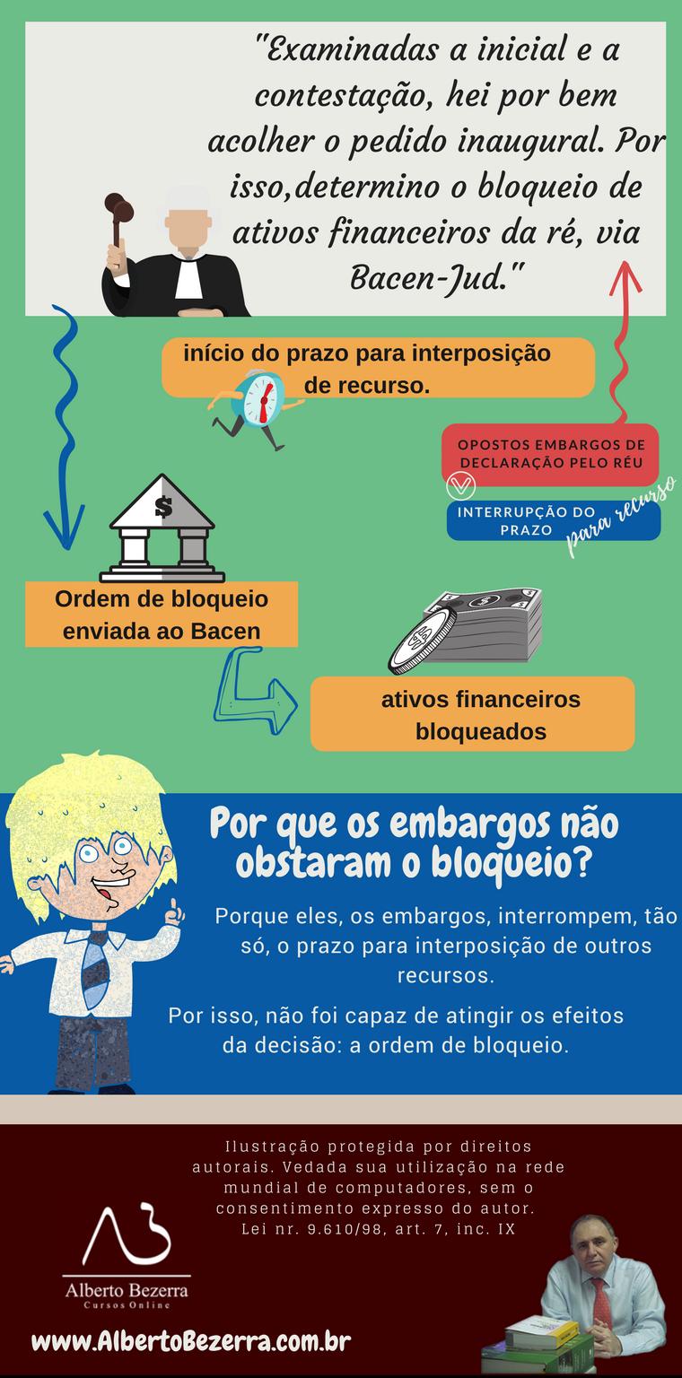 Infográfico sobre a interrupção dos prazos processuais - Embargos declaração-2