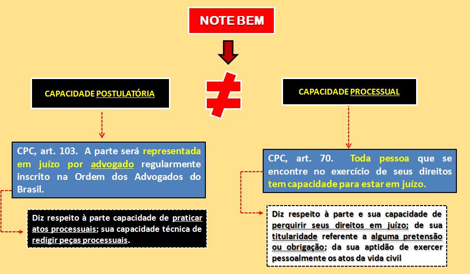 Capacidade processual e Capacidade postulatória - Diferenças - Prof Alberto Bezerra