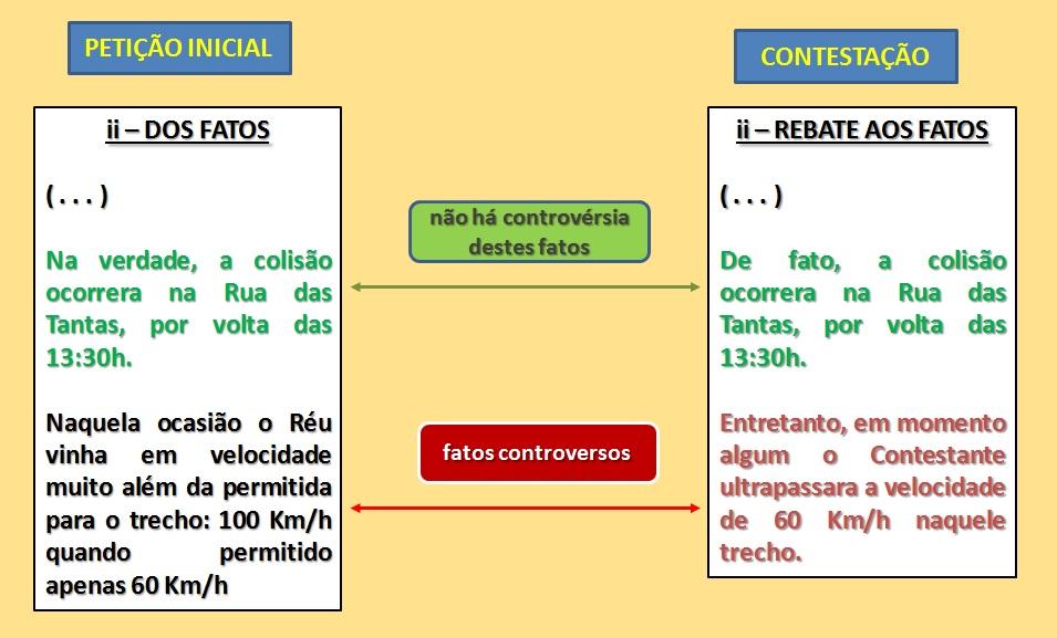 Requisitos da petição inicial cível - Produção de provas - CPC-2015 art 319 -  | PETIÇÕES ONLINE |