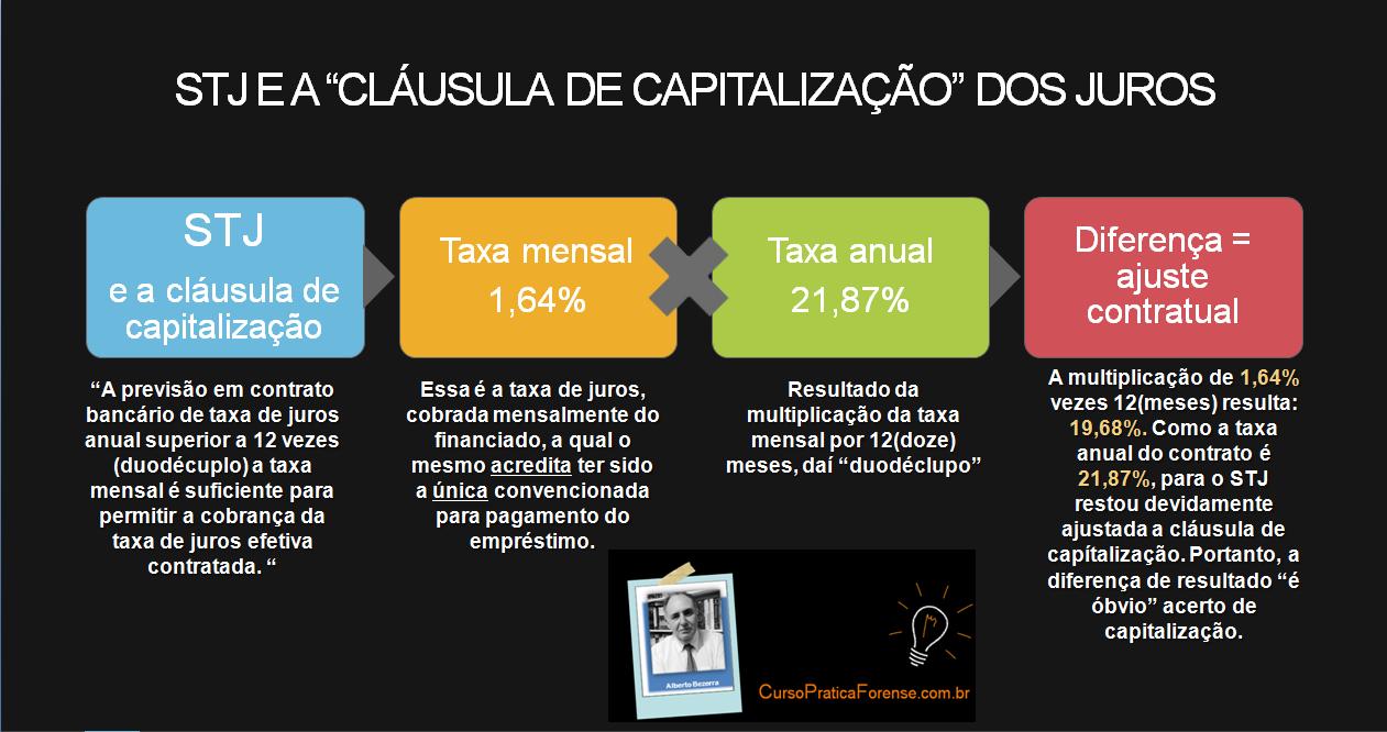 Súmula 541 do STJ e a capitalização dos juros - Direito Bancário - Curso Online Prof Alberto Bezerra