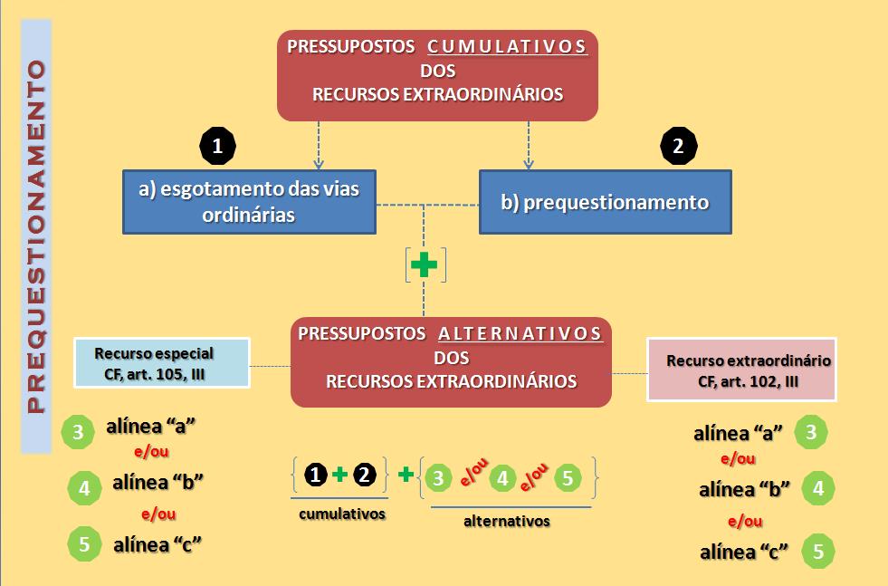 Pressupostos recursais cumulativos e alternativos - Prequestionamento - Cursos Online de Prática Forense Prof Alberto Bezerra