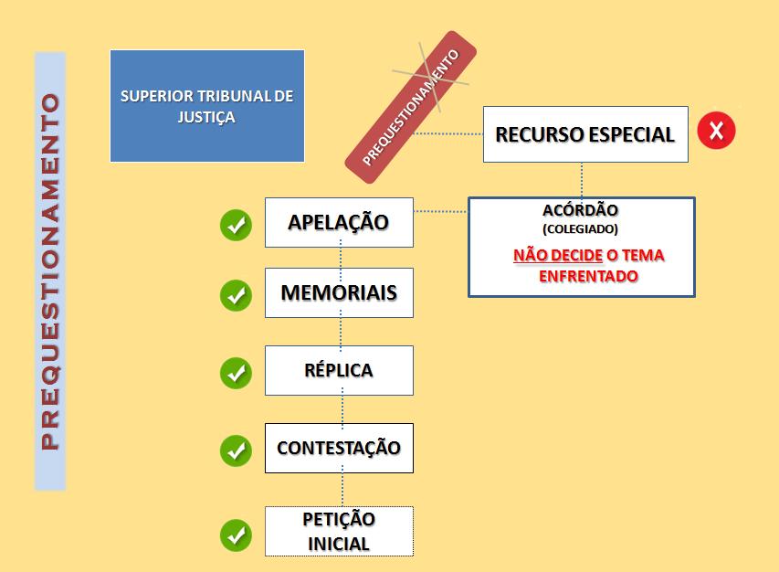 Prequestionamento Conceito no CPC - Recurso Especial - Cursos Online de Prática Forense Prof Alberto Bezerra