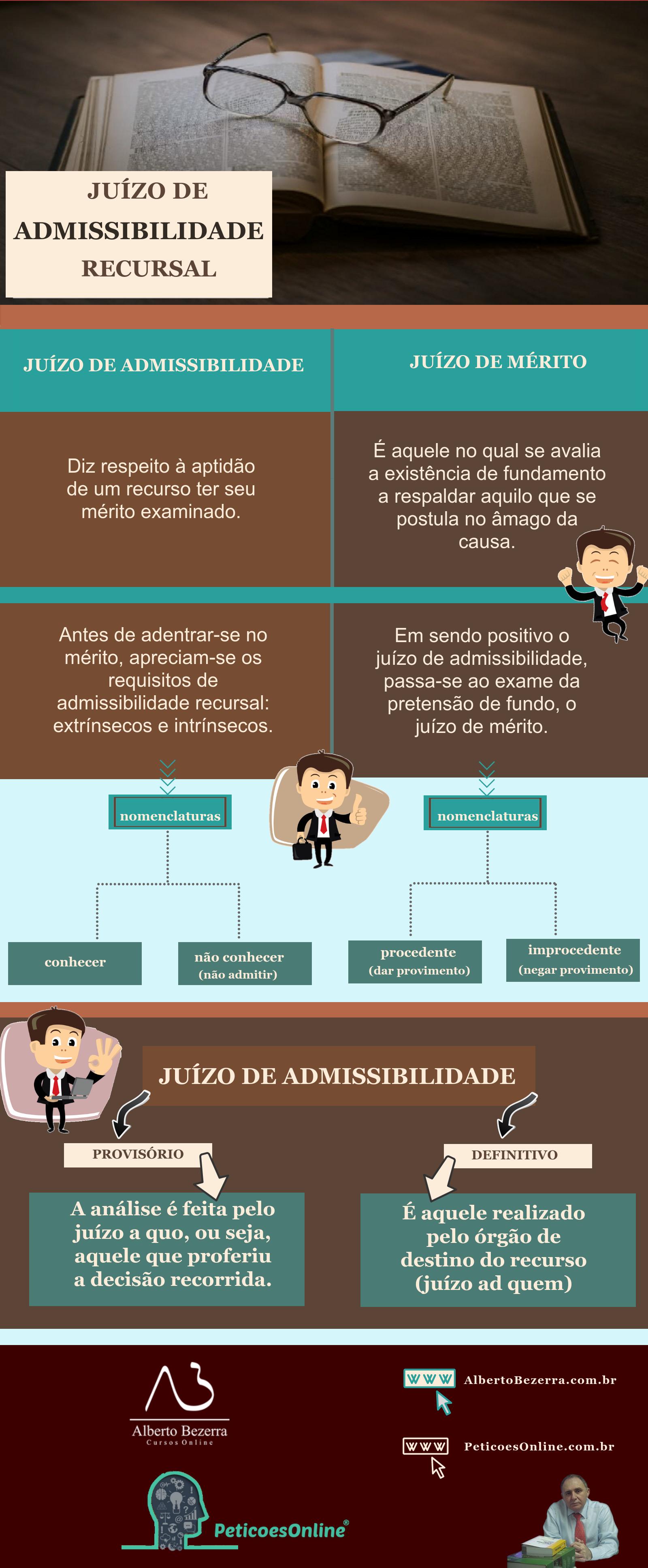 Infográfico sobre juízo de admissibilidade recursal e de mérito novo cpc